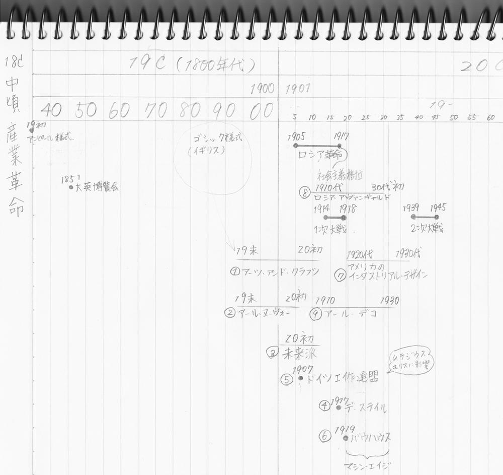 デザイン史の年表