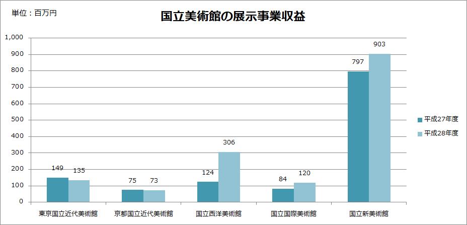 国立美術館の入場料収入比較