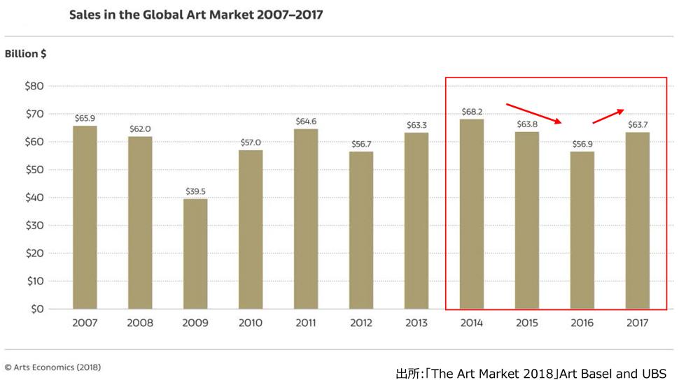 世界の美術品市場の状況は、2014年に過去最高の682億ドルに達し、2016年まで2年連続減少傾向でありましたが、2017年は約12%回復して637億ドル(約6兆7,500億円)となりました。