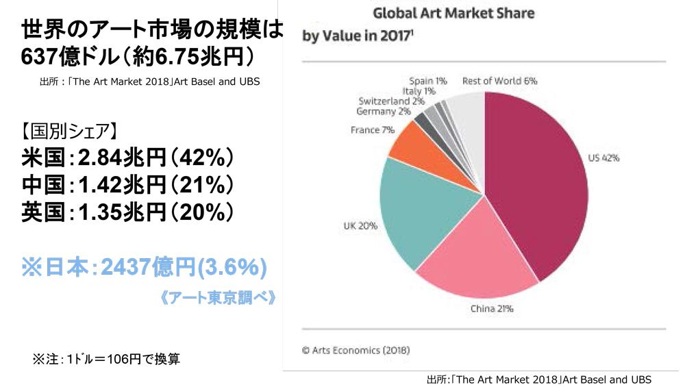 世界のアート市場の規模が637億ドル(約6.75兆円) の中、日本の市場シェアは2437億円(3.6%)程度。