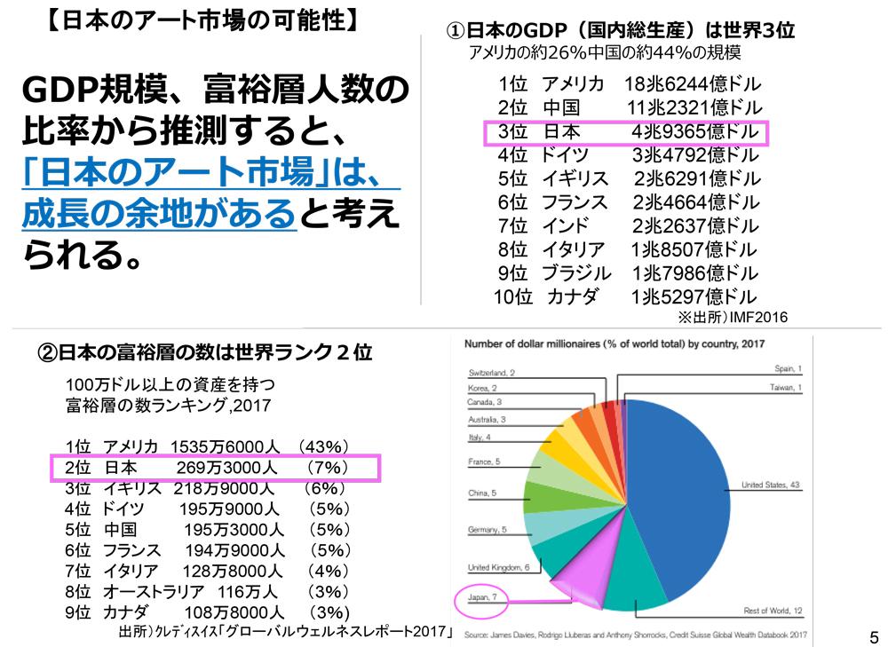 GDP規模、富裕層人数の比率から推測すると、「日本のアート市場」は、成長の余地があると考えられる。
