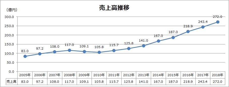 リード・エグジビジョン・ジャパン社の売上高は2005年から2018年にかけて、83億円から272億円へと堅調に推移している。
