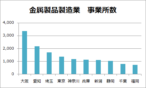 新潟県の金属製品製造業 事業所数