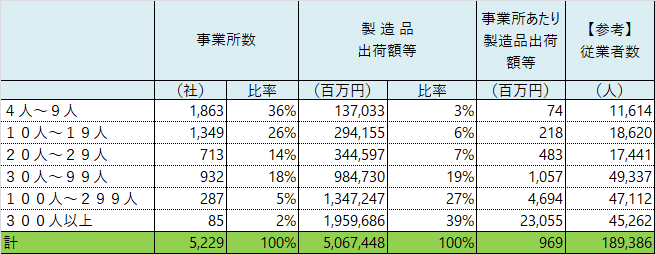 新潟県の事業所規模別 出荷額