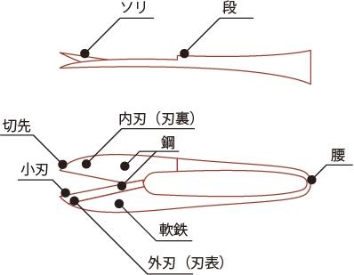 和鋏の構造