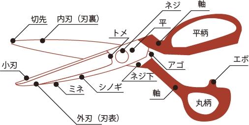 洋鋏の構造